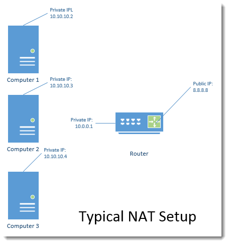 blog-NAT-diagram